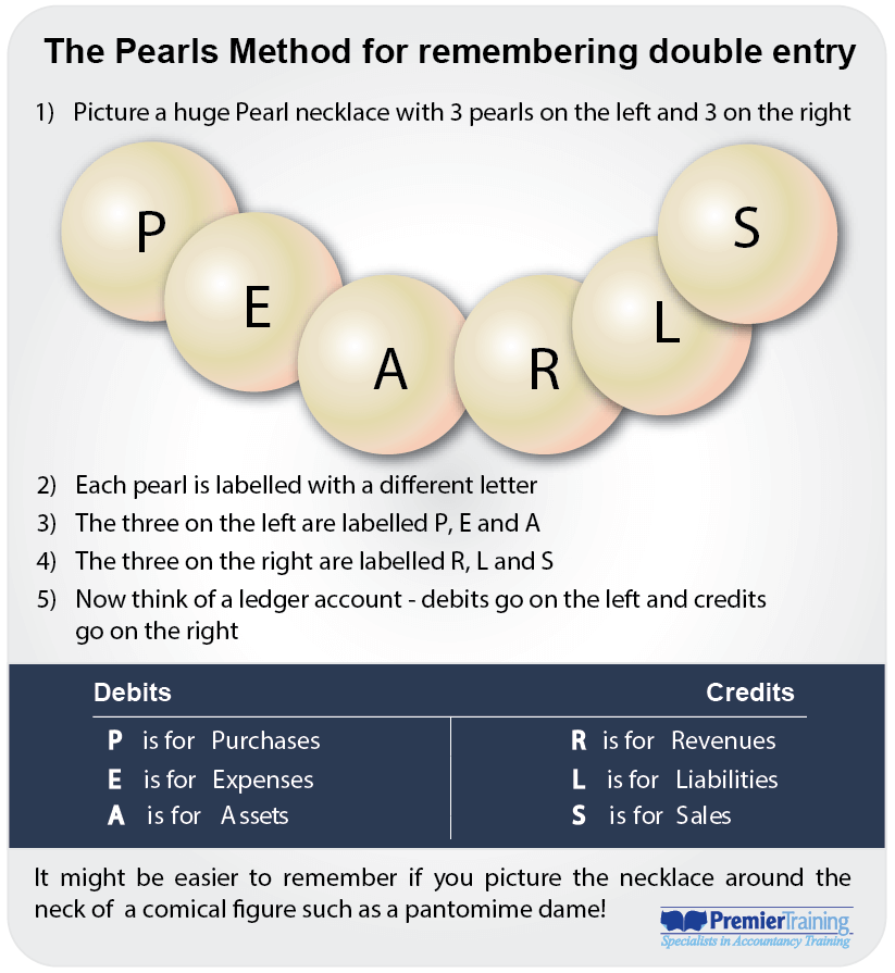 The Pearls Method for remembering double entry