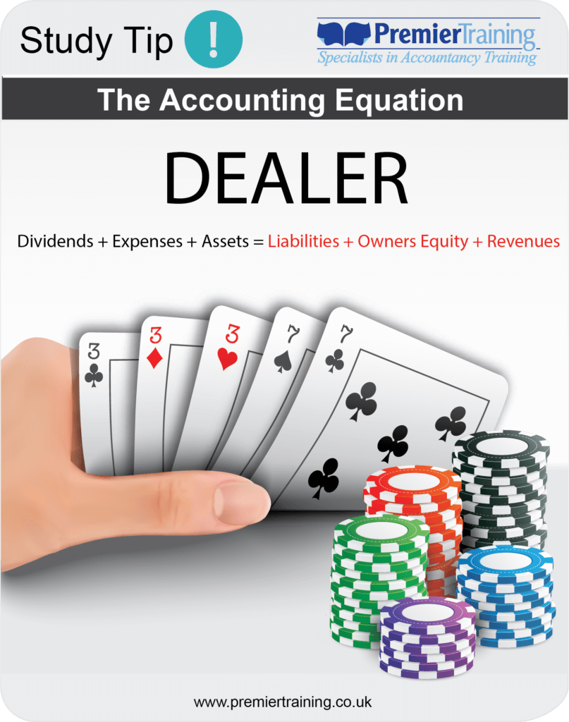 The Accounting Equation (DEALER)