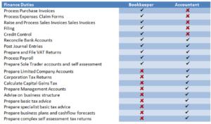 bk acc finance duties